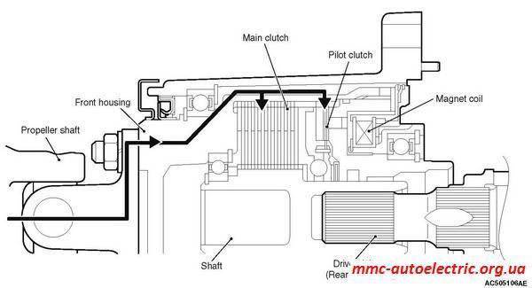 Как работает полный привод Митсубиси Аутлендер хл